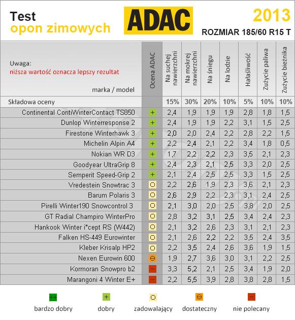 ADAC. Test opon zimowych 2013/2014 w rozmiarze 185/60R15