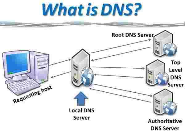 zmiana DNS'ów